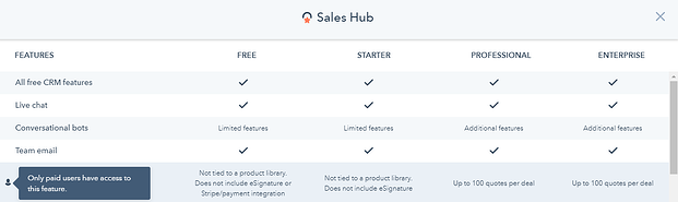 HubSpot Sales Products & Plans